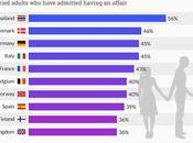 Countries Which Most Adulterous? Both Women