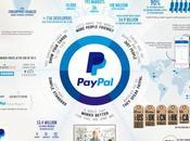 Make Most PayPal