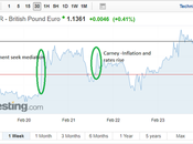 Sterling Rates Rally Parliament Seeks Better Mediation