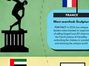 World's Favourite Antiques: Infographic