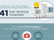 Demand BSN-prepared Nurses Chicago