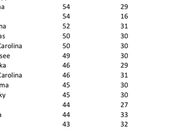 Most Least Religious States U.S.