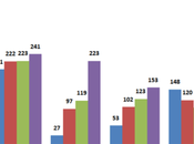 IIIT Delhi Placement Analysis