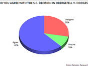 Could Obergefell Overturned With Kavanaugh S.C.?
