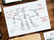 Questions Answer When Developing Blog Content Strategy