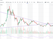 Bitcoin Looking Wobbly Again.