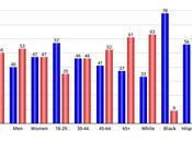 Poll Cruz Leading O'Rourke Points
