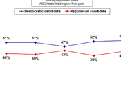 Poll Shows Democrats With Point Lead