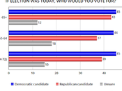 Will Seniors Abandon This Election?