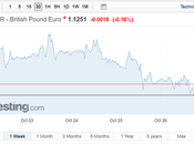 GBP/EUR Currency Pair Approaches Month NIESR Paint NO-Deal Picture