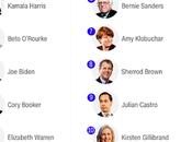 Rates 2020 Democratic Presidential Nomination