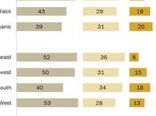 Minorities Longer Wait Vote Than Whites