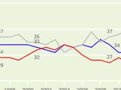 More Independents Than Democrats Republicans U.S.