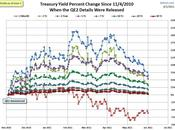 Yields Plunge Treasury Rally Accelerates