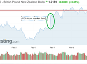 Dollar Tumbles This Week Unemployment Increases