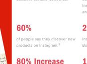 Instagram Business 2019 Reasons Need