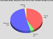 Would Trump Against Leading Democrats?