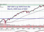 S&P 3,000 Thursday Markets 350% from March 2009 Lows!