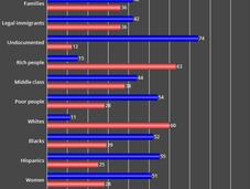 Voter Perception Parties Represent