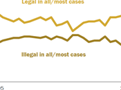 Abortion Rights Supported Majority Americans
