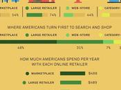 Online Retail Trends: Important Retails Trends from 2019