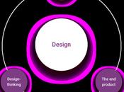 Business Value Design
