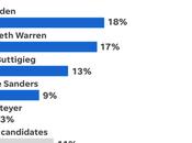 Biden Warren Tied Iowa