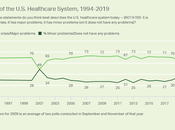 Gallup Poll Shows Healthcare Good Issue Democrats