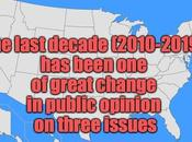 Opinion Showed Huge Change Areas Last Decade