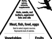 Paleo Diet Basic Guidelines Follow (2020)