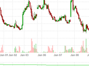 Pre-Trade Tuesday Markets Appear Untroubled Weakening