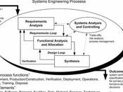 System Engineering Assignment Design Function Analysis