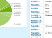 Android Cream Sandwich Popular, Gingebread Still Survive