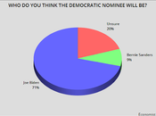 Voters Biden Will Nominee Give Point Edge