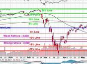 Faltering Thursday Rejected S&P 3,000 Again