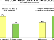 Public Still Prefers Controlling COVID-19 Over Reopening