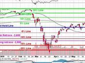 3,100 Thursday S&P Tests Line