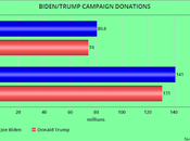 Biden Raised More Donations Than Trump Months