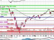 Testy Tuesday S&P 3,135 Tested from Above Change