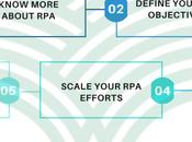 Step Guide Implementation Enterprise Digital Transformation