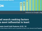 Major Ranking Factors