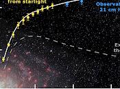 Rotation Speed Stars Around Galaxy