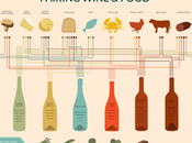 Tips Pairing Wine with Food