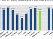 HABS PROSPECTS: Success-rates When Attempting Maintain Puck-possession