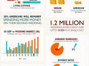 Indian Weddings American