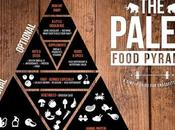 Paleo Diet Food Pyramid: Things Must Know