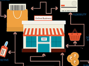 Common eCommerce Business Mistakes Avoid 2021