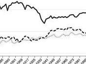 Polarization American Politics