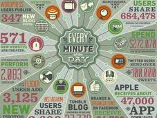 Much Data Generated Every Minute?
