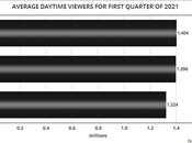 MSNBC Leads Daytime Viewers Quarter